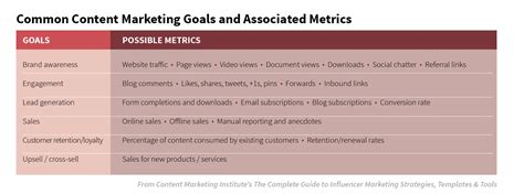Performance Measuring And System For Implementing Strategy 1ed advanced marketing measuring your content marketing