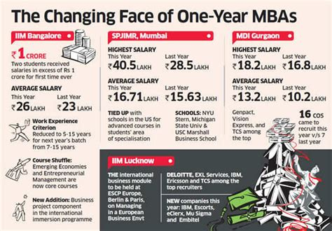 Iim Lucknow Part Time Mba by Crore Plus Salaries Make Their Debut At Iim Bangalore S
