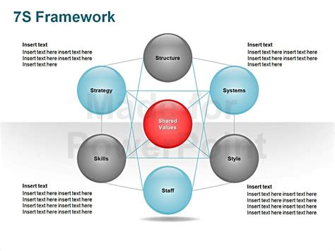 mckinsey 7s model ppt related keywords mckinsey 7s model