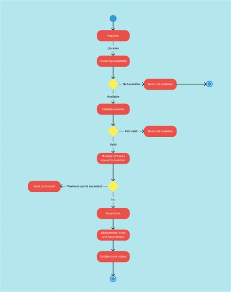activity system map template workflow diagram how to create workflow chart workflow