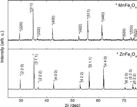 xrd pattern of zinc ferrite xrd diffraction patterns for a manganese ferrite sle