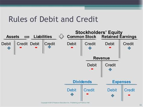 Credit Analysis Format Debits And Credits Pictures To Pin On Pinsdaddy
