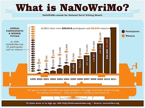 Nanomonkeys The Nanowrimo Podcast by Nano Through The Years Jeffandwill