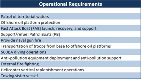 Iup Mba Requirements by Offshore Support Vessels Osv 401 Al Fayhaa ของ ทร อ ร ก