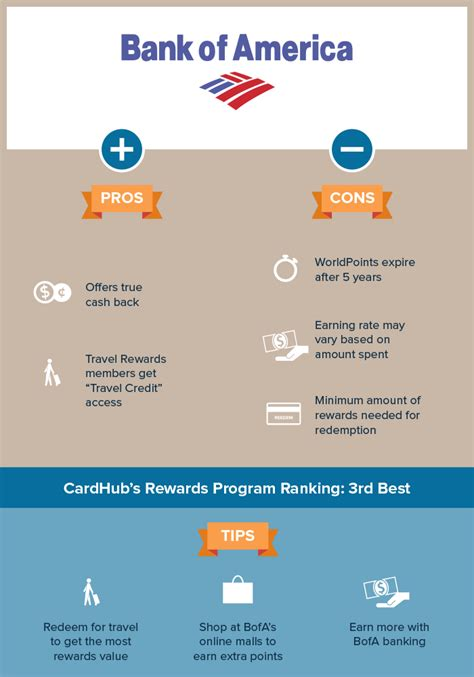 Bank Of America Rewards Gift Cards - bank of america rewards program reviews tips more