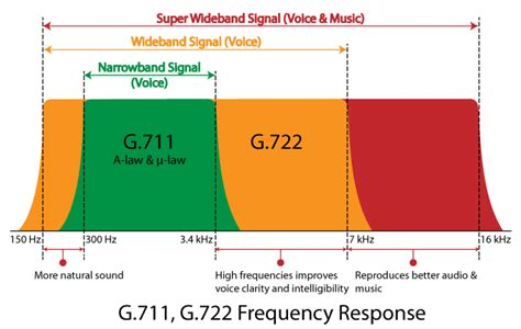 format audio g 711 g 722 wideband audio codec support across tdm and voip