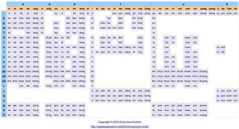 Pinyin Table by Mandarin Pinyin Chart East Asia Student