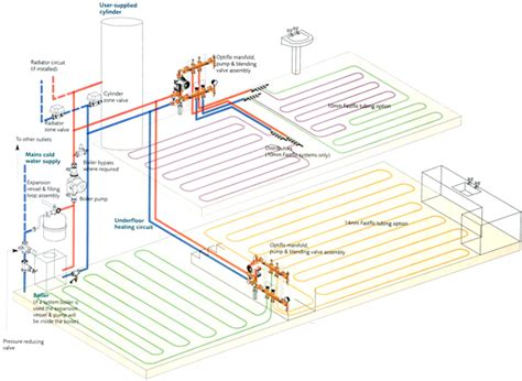 Underfloor Heating Plumbing by Gh Smith Plumbing Heating