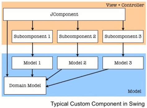 swing components java gui development reintroducing mvc