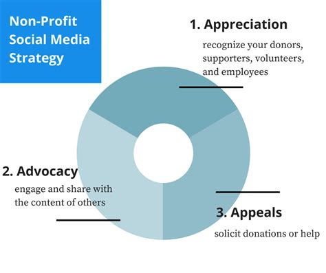 nonprofit social media strategy template nonprofit social media strategy template images template