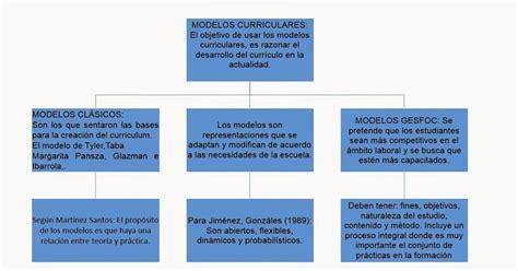 Modelos Curriculares Que Modelos Curriculares Conclusiones