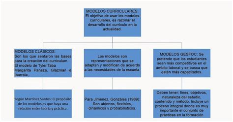 Modelo Curricular De Montessori Modelos Curriculares Conclusiones