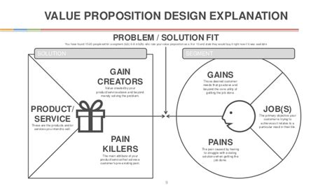 Innovators Canvas Template Value Proposition Canvas Template