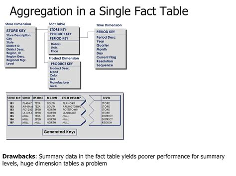 Fact Table by Fact Table Driverlayer Search Engine