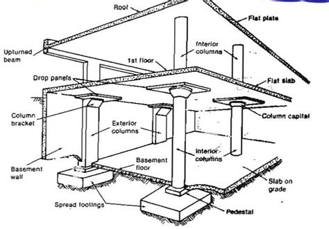 house structure parts names house parts names in what are walls made of www