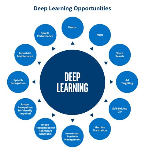 pattern recognition machine learning deep learning what are artificial intelligence machine learning and
