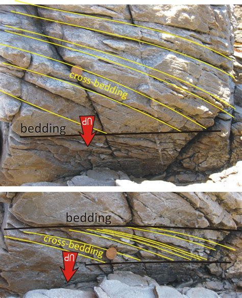 cross bedding definition the mixed up quartzites of cape agulhas mountain beltway