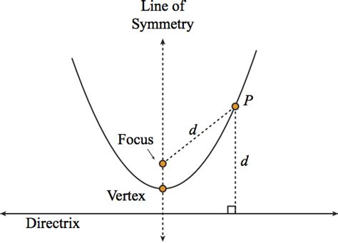 eccentricity of conic sections conic sections focus and directrix