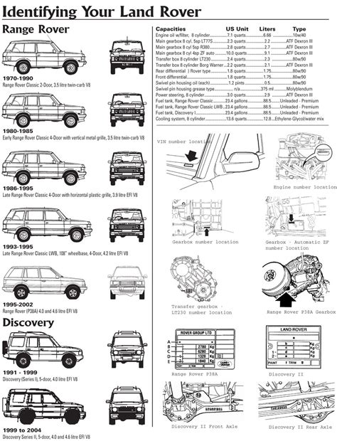 land rover parts diagram land rover discovery range rover vin number explained