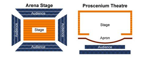 arena stage diagram gcse bitesize staging a