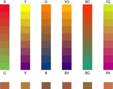 color scale for introduction to techniques complementary colour mixing