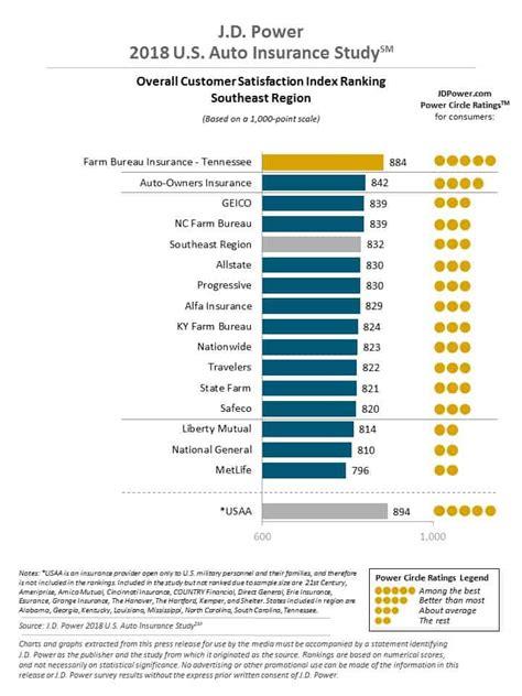 Insurance Companies In Louisiana by Louisiana Car Insurance Rates Companies Carinsurance Org