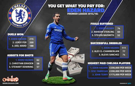 epl player stats you get what you pay for eden hazard chelsea true blue