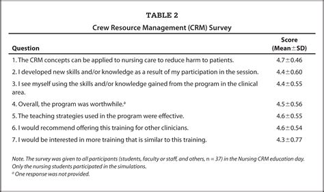 For Real Communication Students Book 6 Sd Mi improving nursing students communication skills using crew resource management strategies