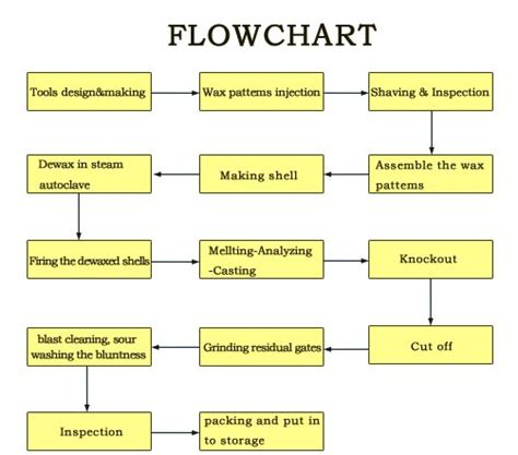 production flowchart graph manufacturing flowchart pictures to pin on