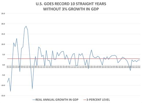 growth in s u s has record 10th year without 3 growth in