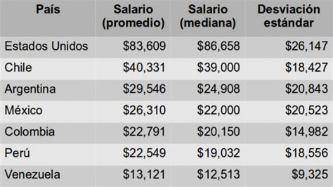 cual es el sueldo y el salario promedio de un trabajador estudio de salarios sg 2013 sg buzz