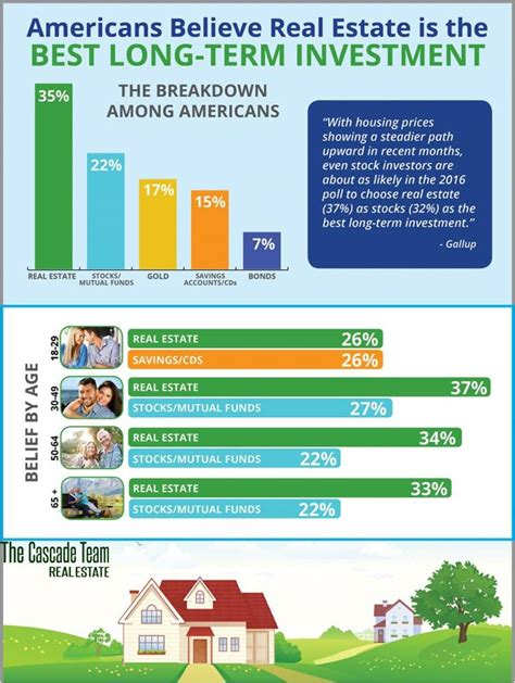 finest invest americans believe real estate is the best term investment