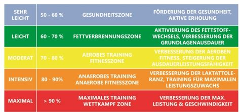 hoher blutdruck ab wann effektive trainingssteuerung maximale herzfrequenz