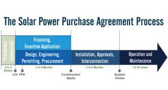 solar power purchase agreement template doc 884560 power purchase agreements solar power