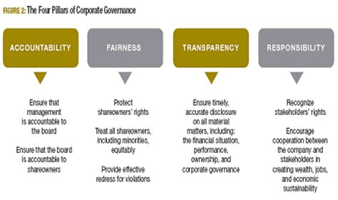 world bank definition of governance the for corporate governance corporate governance