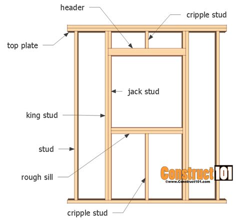 window framing diagram wall framing adding a shed window construct101