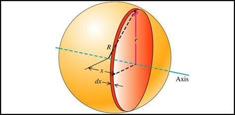 Mba Rotational Program Questions by Rotational Motion Iit Jee Important Questions