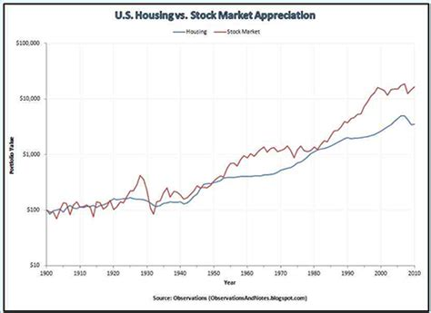 does stock market volatility affect real estate values