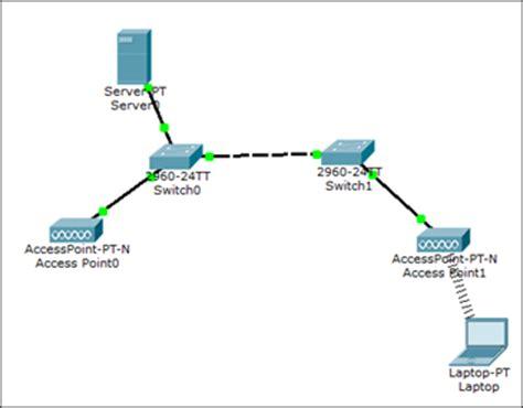 Wireless LANs in Packet Tracer   Intense School