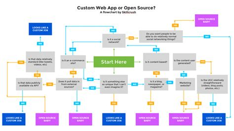 flowchart software open source open source flowchart software create a flowchart