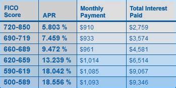 myfico loan calculator car loan interest rates based on credit score automobilcars