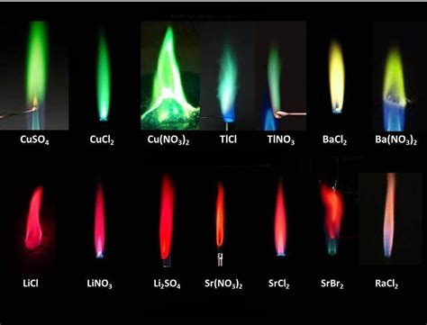 color flames effect of anion on colours of metal salts