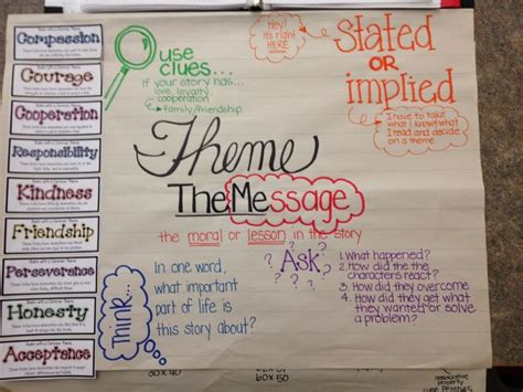 theme anchor chart definition is great common themes common themes in fiction anchor chart reading strategies