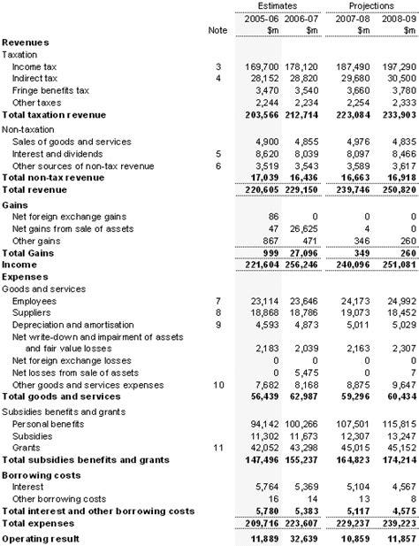 standard sales statement appendix c australian accounting standards financial