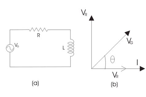 vector diagram of inductor rl series circuit electrical4u