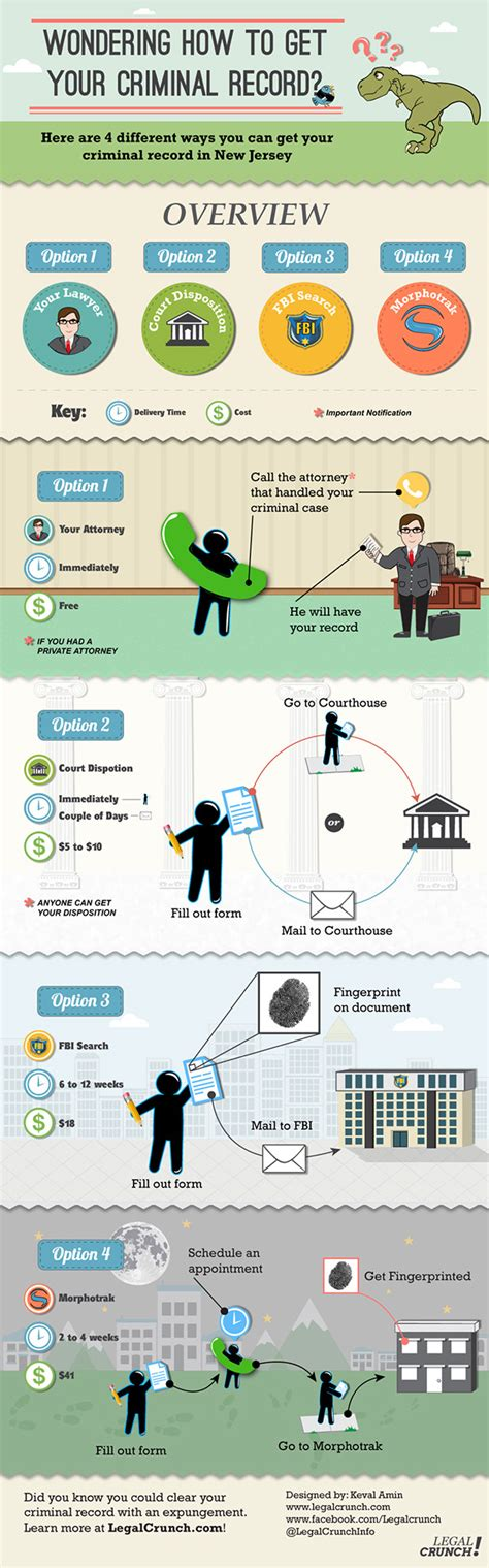 How Do You Get Your Criminal Record Legalcrunch Infographics On Behance