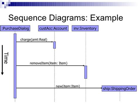 cara membuat sequence diagram pdf sequence diagram for inventory management system choice