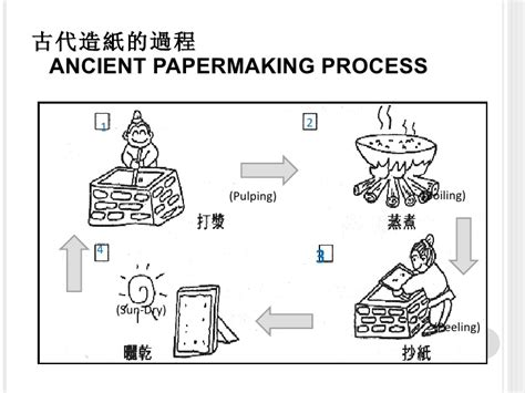 Process How To Make Paper - ancient papermaking process