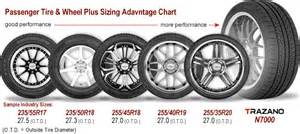 Car Tire Size Advantages Fairmount Tire Since 1958 La S 1 Tire Store