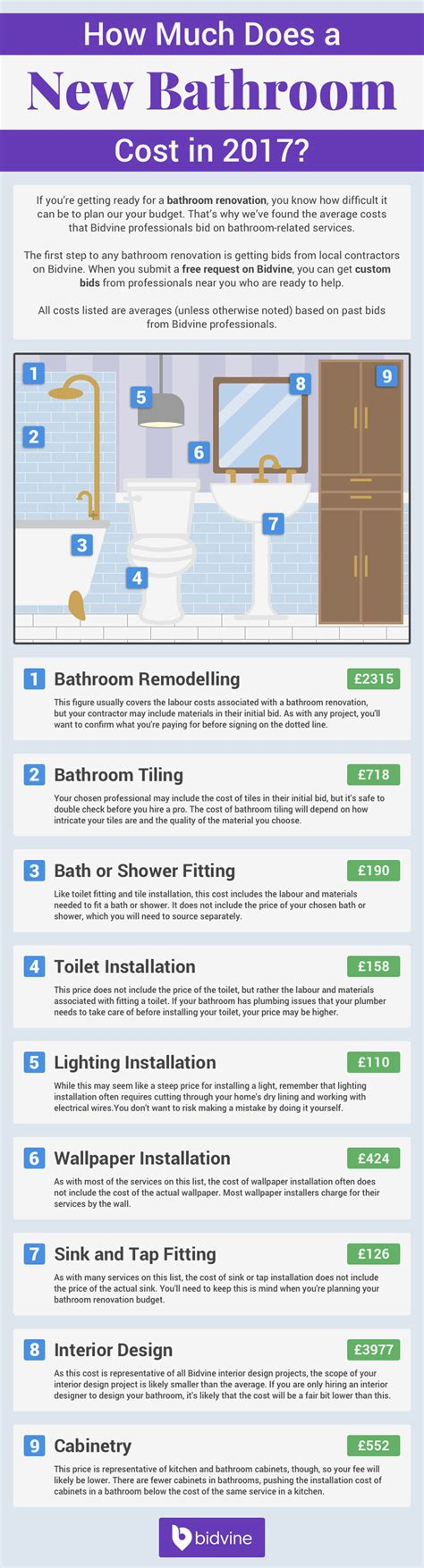 how much does a new bathroom cost how much does a new bathroom cost 2017 uk
